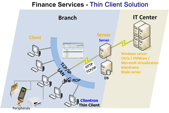 thin client system structure for finance solution