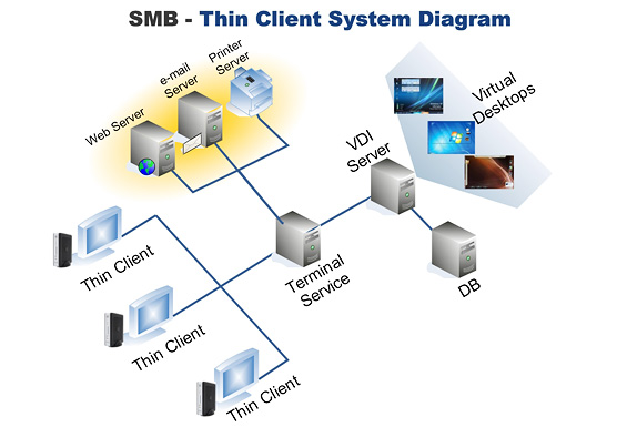 system structure, office, user client device, thin client, zero client,