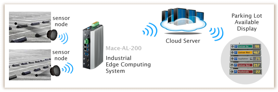 Industrial Edge Computing System